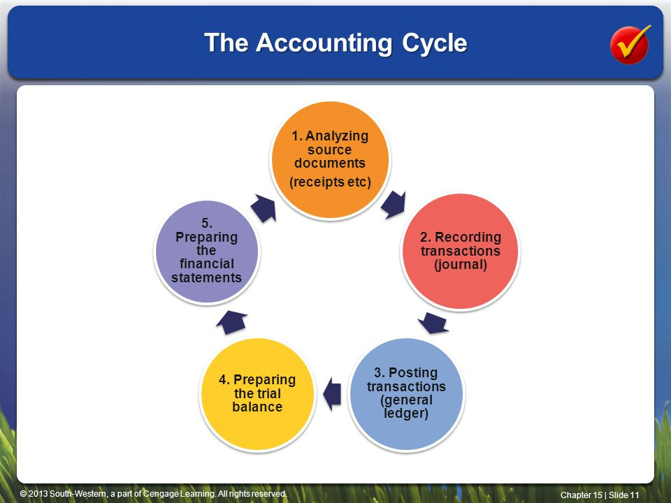 The Accounting Cycle 1. Analyzing source documents (receipts etc)