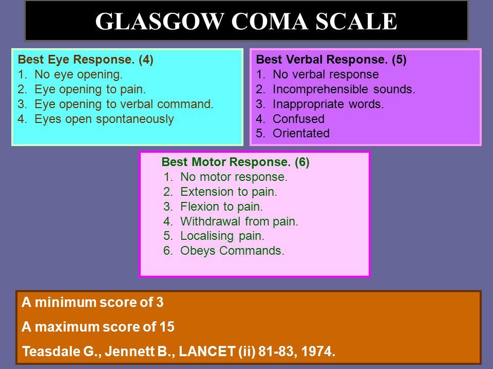 GLASGOW COMA SCALE A minimum score of 3 A maximum score of 15