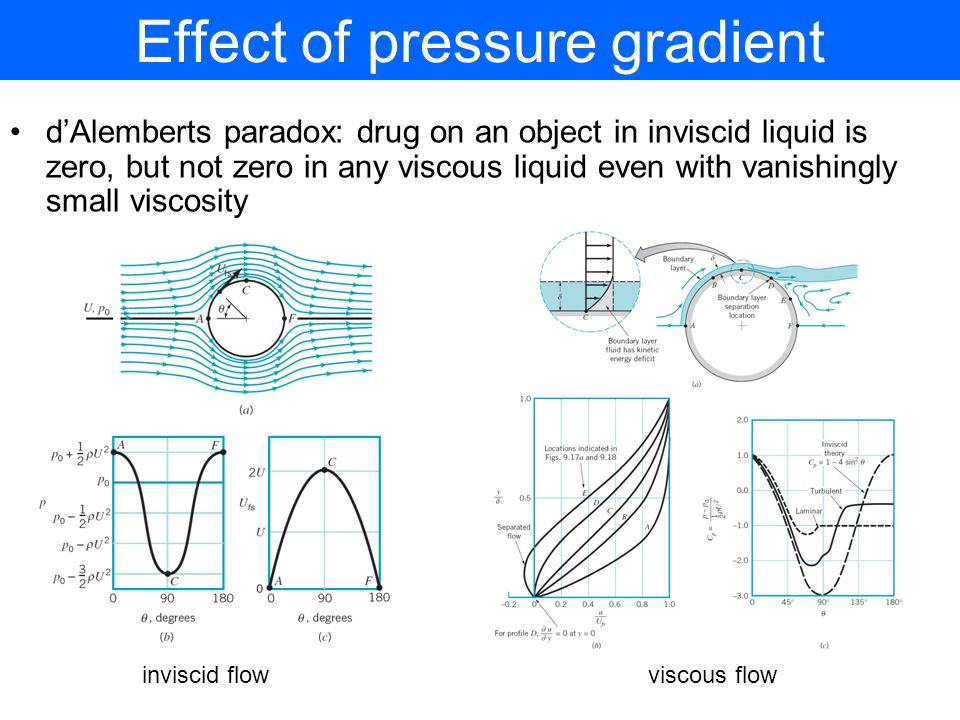 Effect of pressure gradient