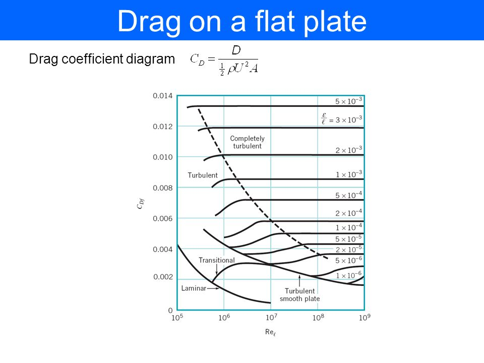 Drag on a flat plate Drag coefficient diagram