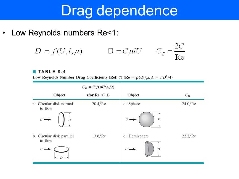 Drag dependence Low Reynolds numbers Re<1: