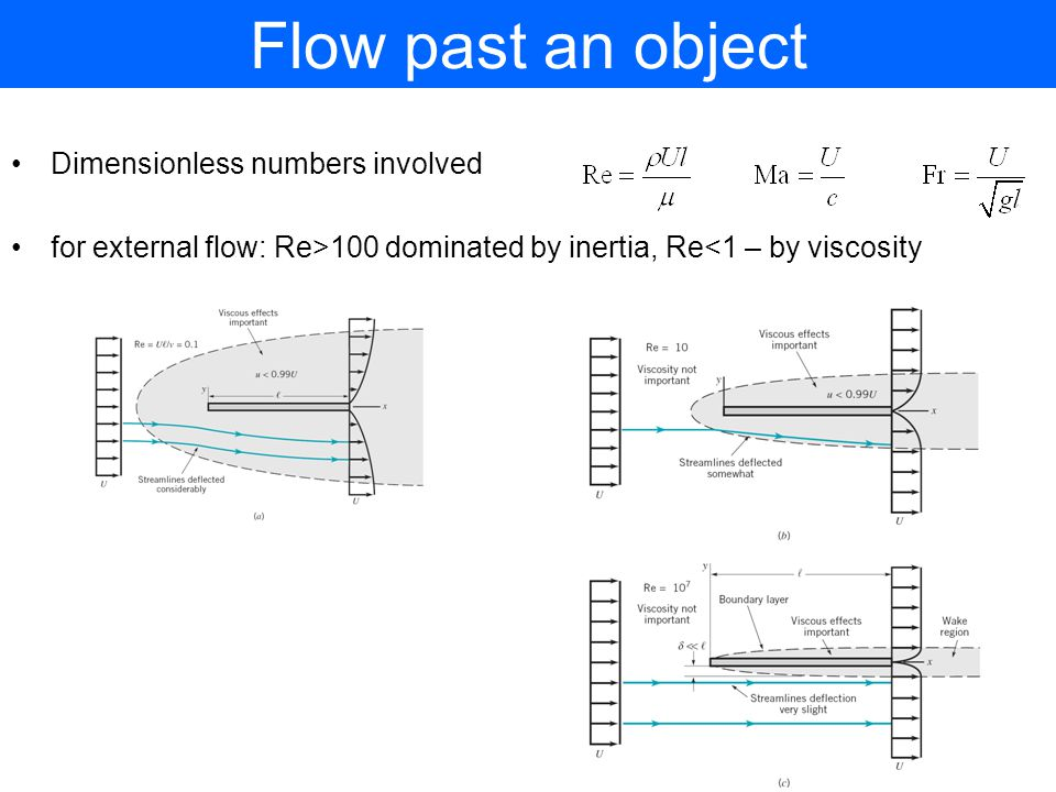 Flow past an object Dimensionless numbers involved