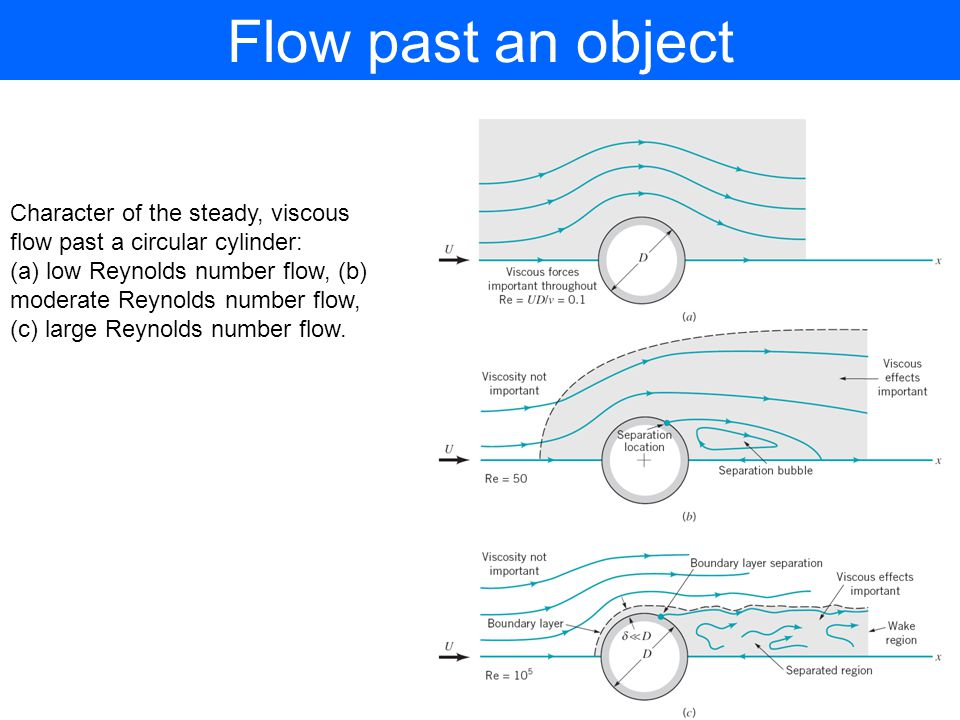Flow past an object