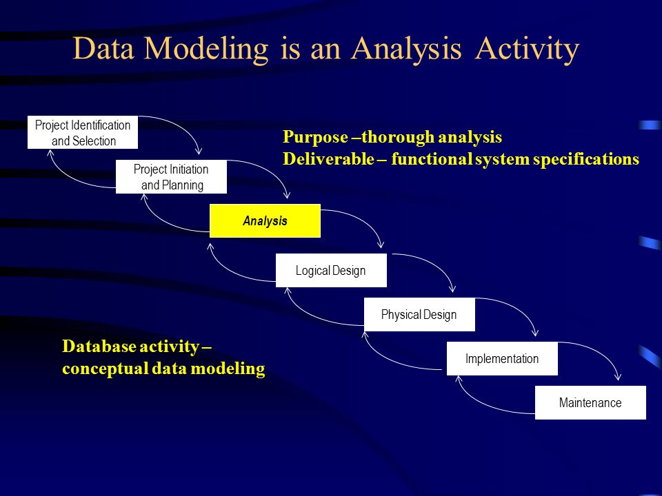 business analysis introduction to data modeling Data modelling - an introduction  the difference between data analysis and data modeling concepts - duration:  business data modeling:.