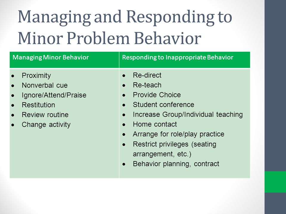 managing and responding to behaviours in Understanding and responding to behavioural challenges: an investigative approach  and difficult behaviours of people.