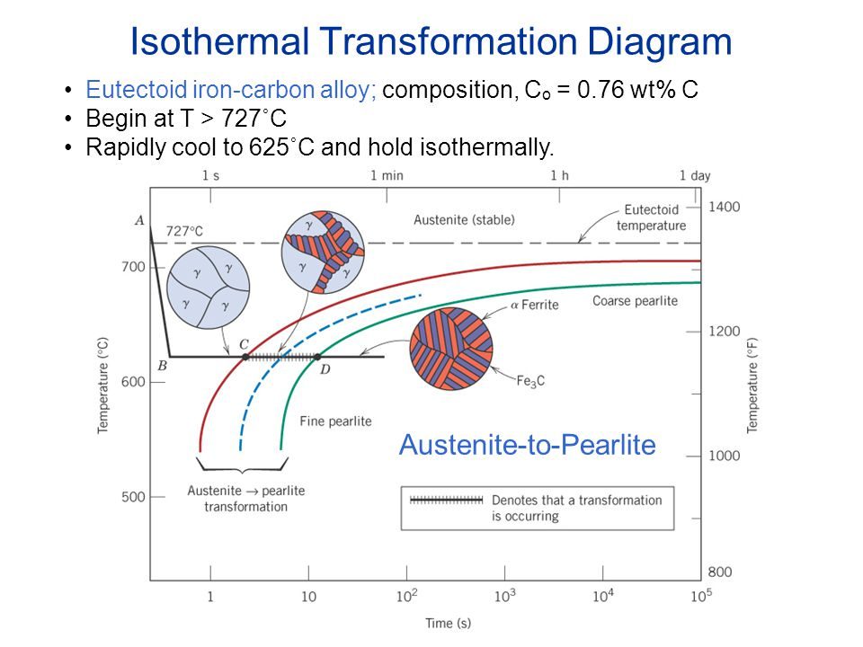 phase transformations - ppt video online download isothermal diagrams