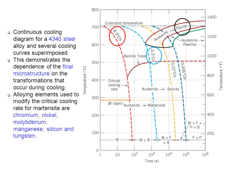Phase transformations ppt video online download c11f29 continuous cooling diagram for a 4340 steel alloy and several cooling curves superimposed ccuart Image collections