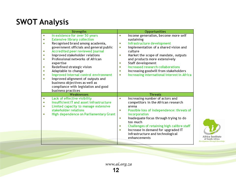 SWOT Analysis 12 Strengths Opportunities