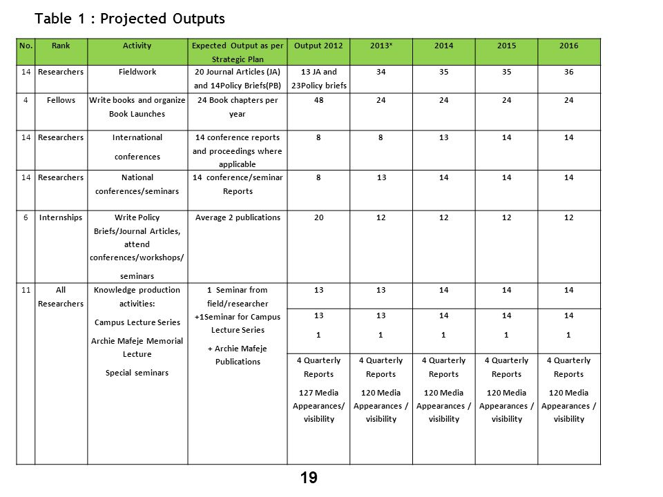 Table 1 : Projected Outputs