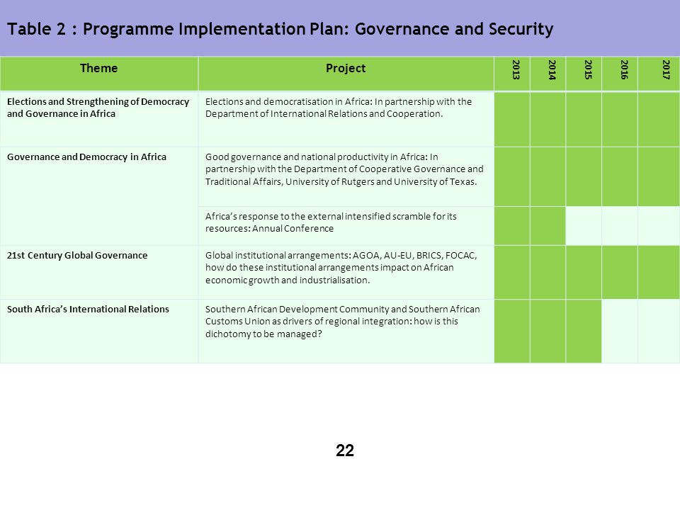 Table 2 : Programme Implementation Plan: Governance and Security