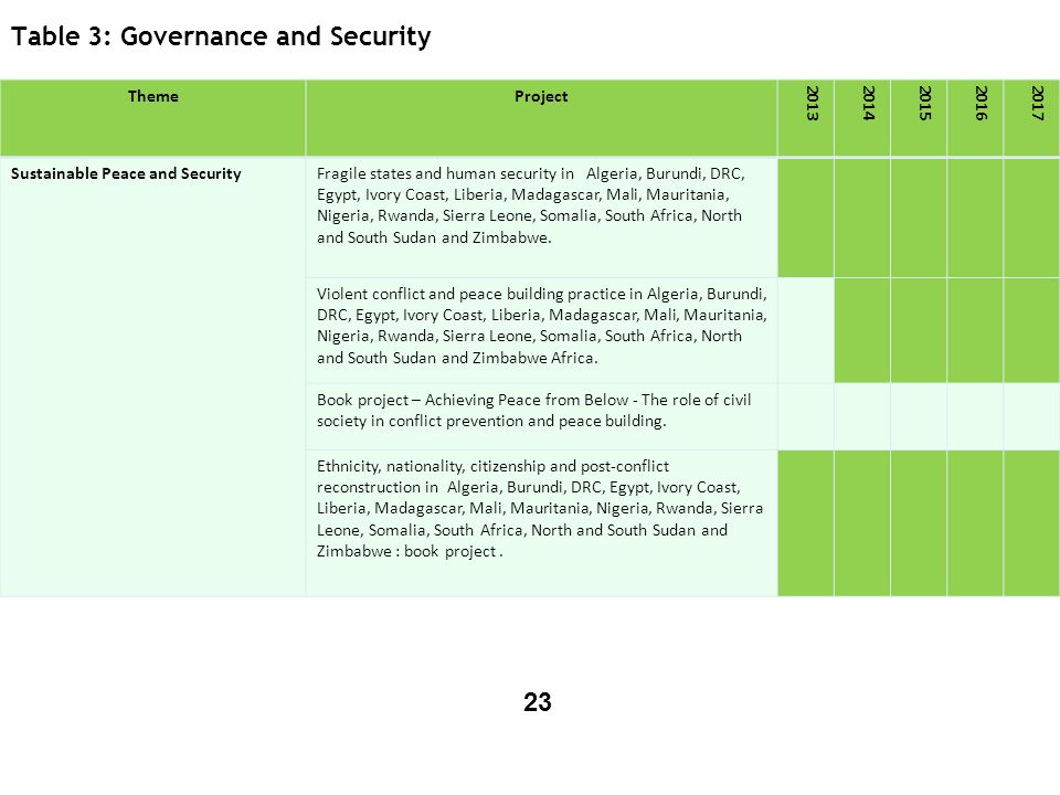 Table 3: Governance and Security