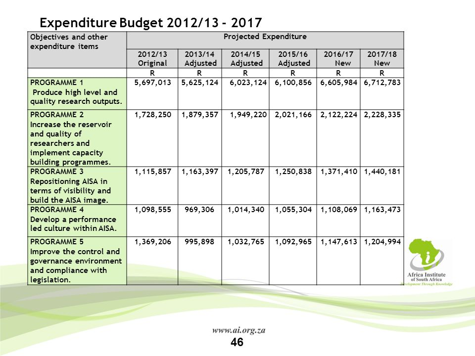 Projected Expenditure
