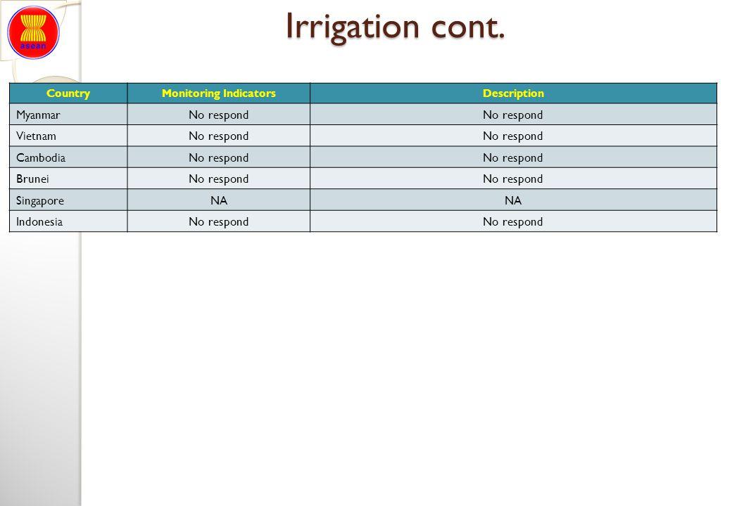 Monitoring Indicators