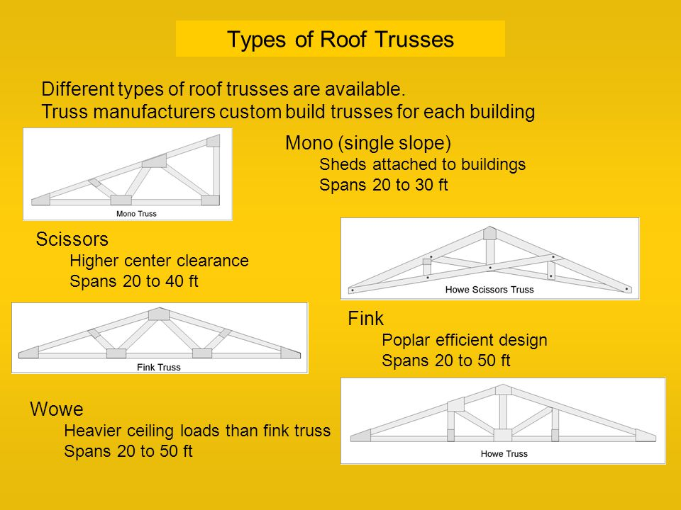 Roof truss spans fig 1 wide span roof truss system for Different types of roofing systems