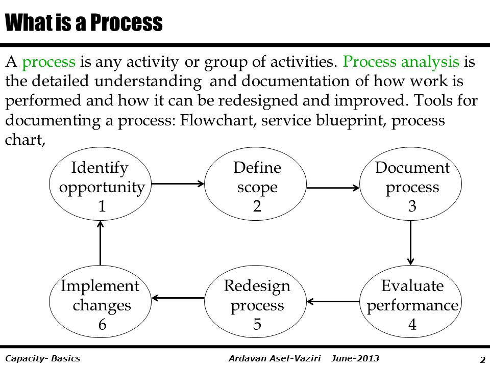 Assignment capacity ppt video online download what is a process malvernweather Gallery