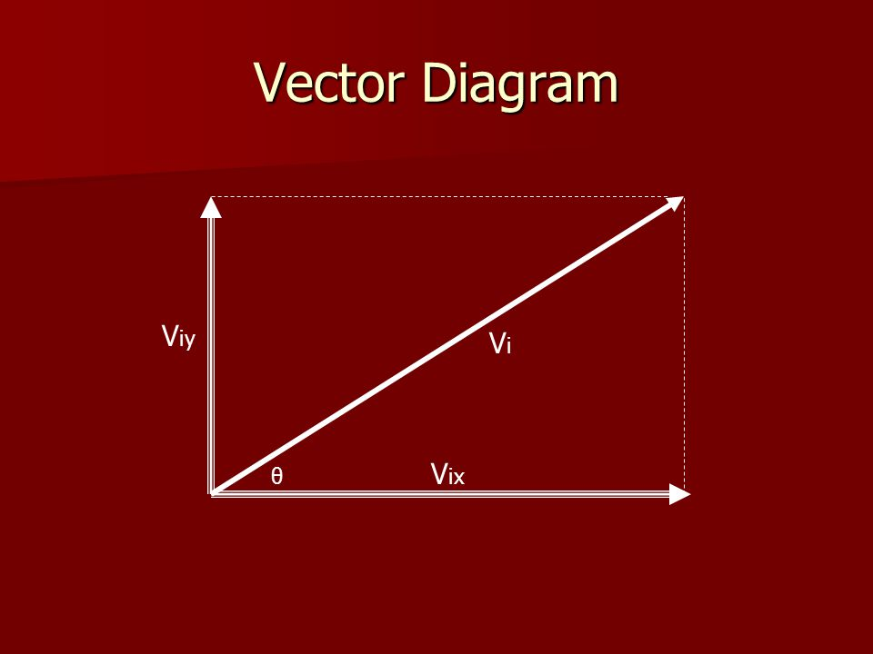 Vector Diagram Viy Vi Vix θ