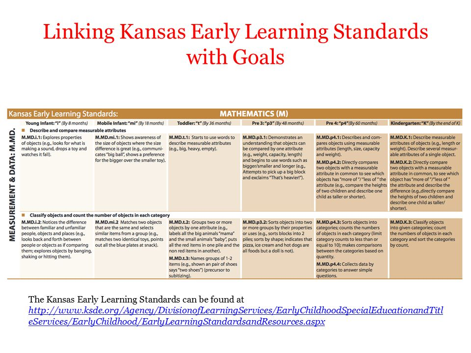 early learning standards Preschool program standards the iowa department of education (de) supports quality learning opportunities and environments for young children by developing, implementing, and monitoring preschool programs and services provided by, or in partnership with, school districts.