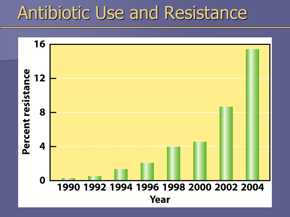 Antibiotic Use and Resistance