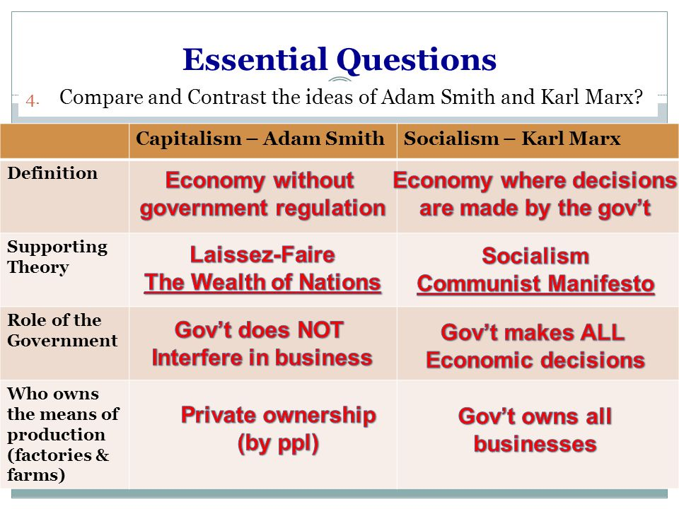 Difference Between Adam Smith and Karl Marx