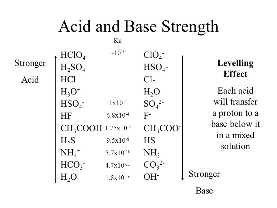 Acids and Bases-Review - ppt video online download