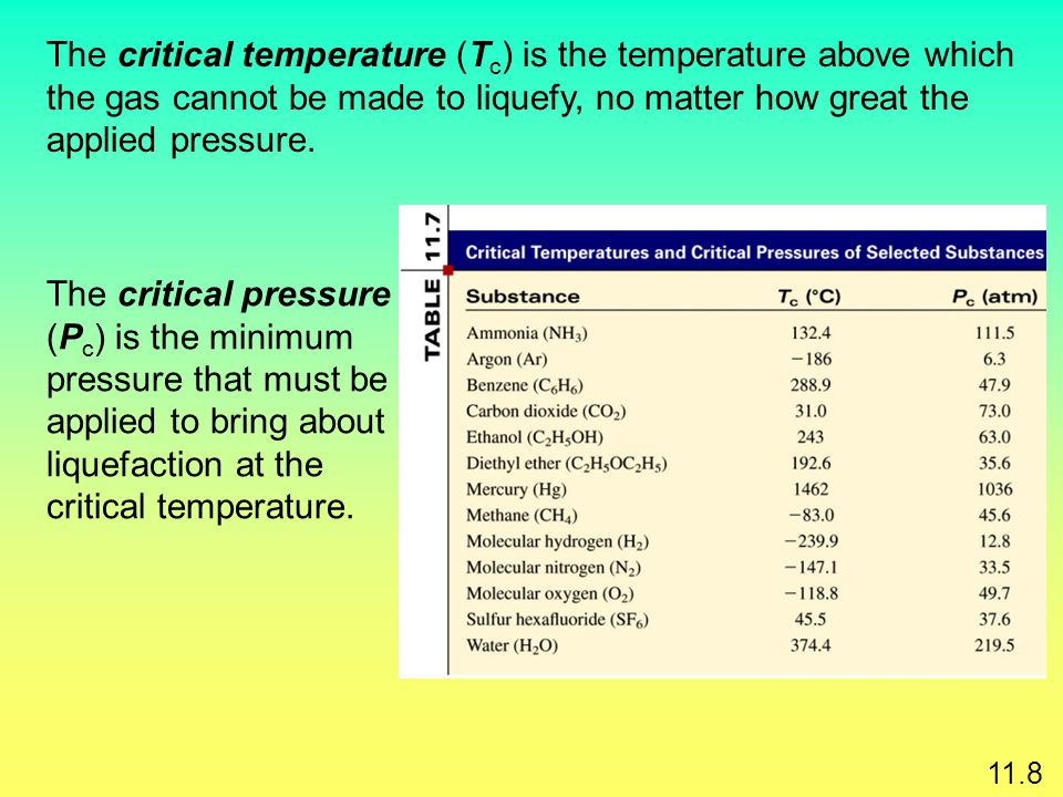 The critical temperature (Tc) is the temperature above which the gas cannot be made to liquefy, no matter how great the applied pressure.