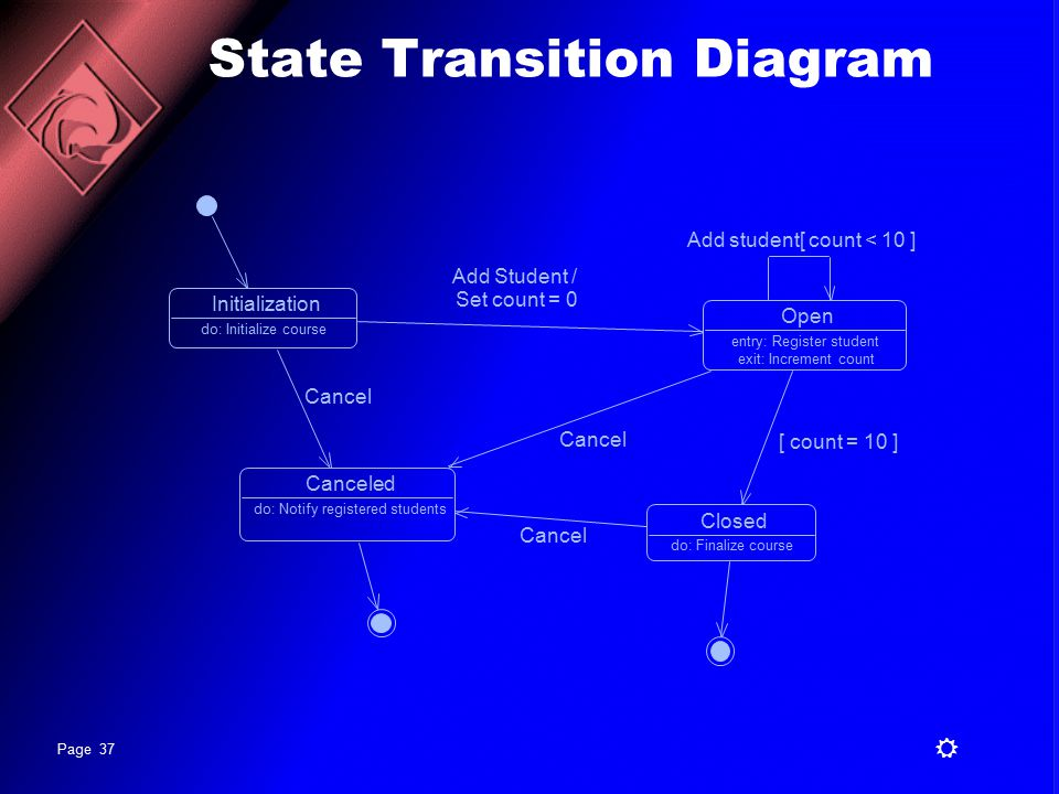 Analysis and design with uml ppt video online download state transition diagram ccuart