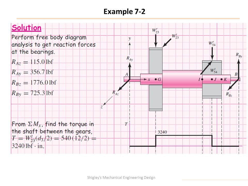Example 7-2 Shigley's Mechanical Engineering Design