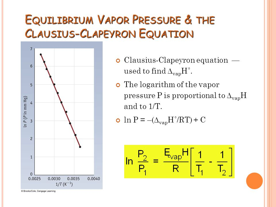 how to find actual vapour pressure
