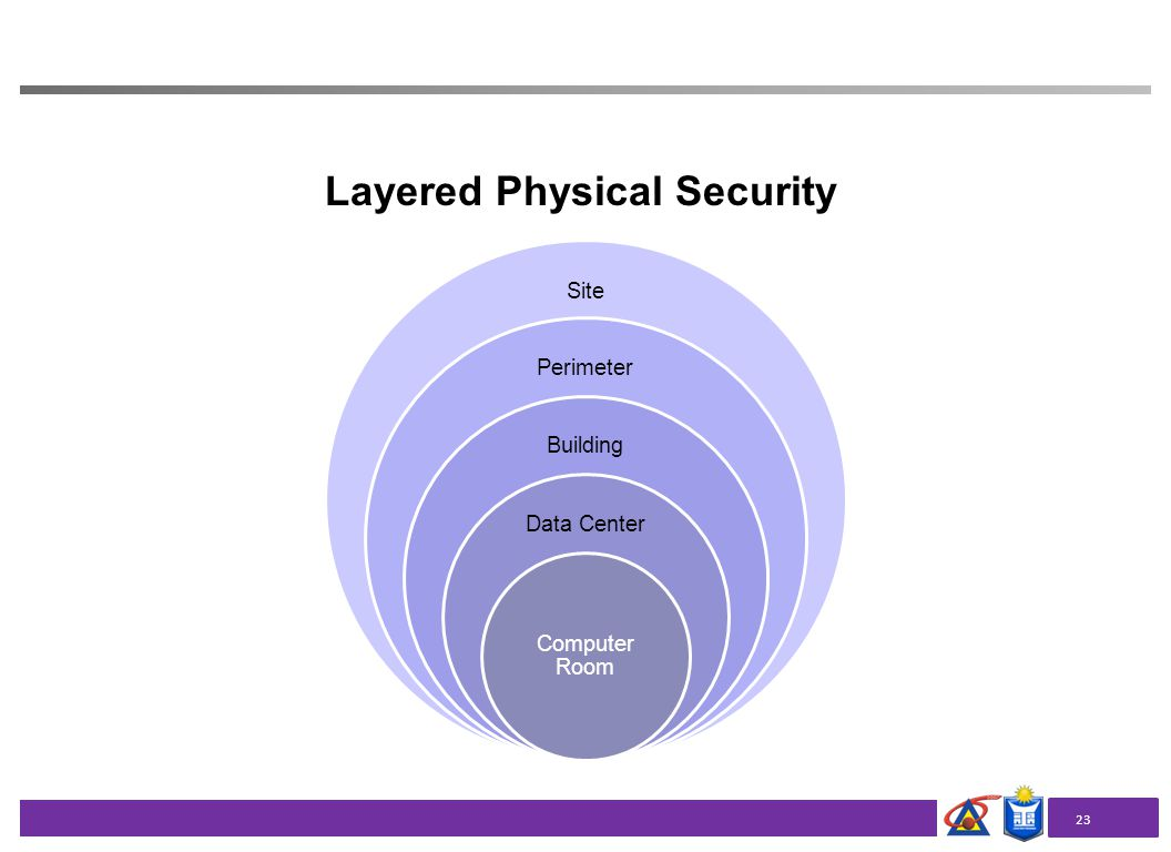 Data Center Security Amp Control Ppt Video Online Download