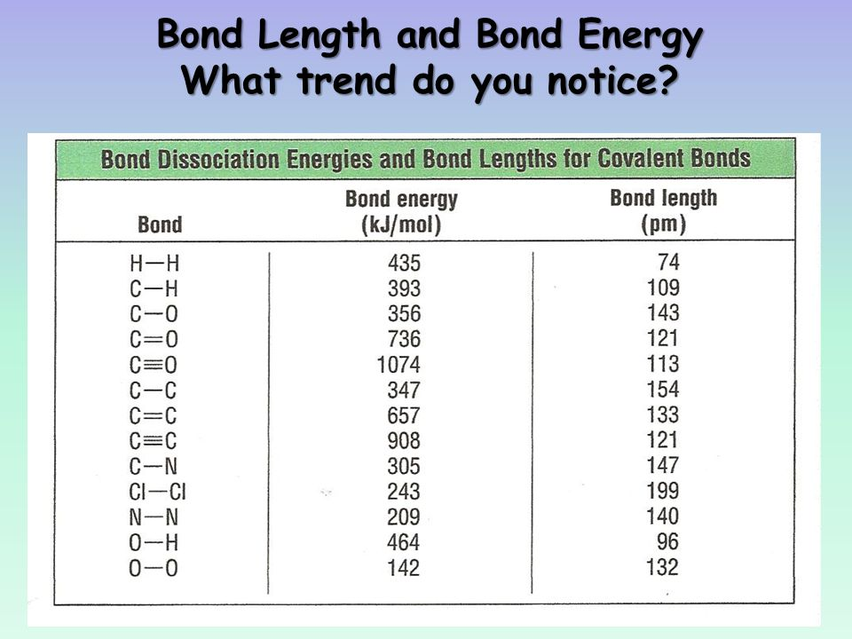 how to find bond length of a compound