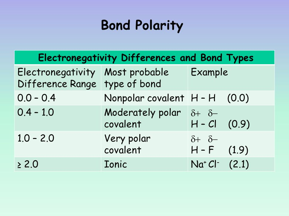 how to find difference in electronegativity