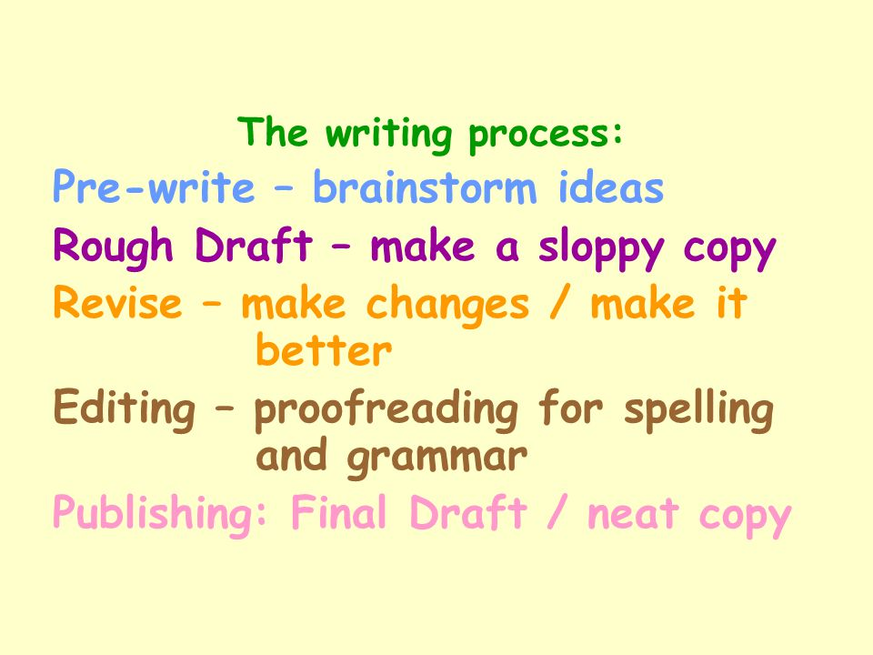 Pre-write – brainstorm ideas Rough Draft – make a sloppy copy