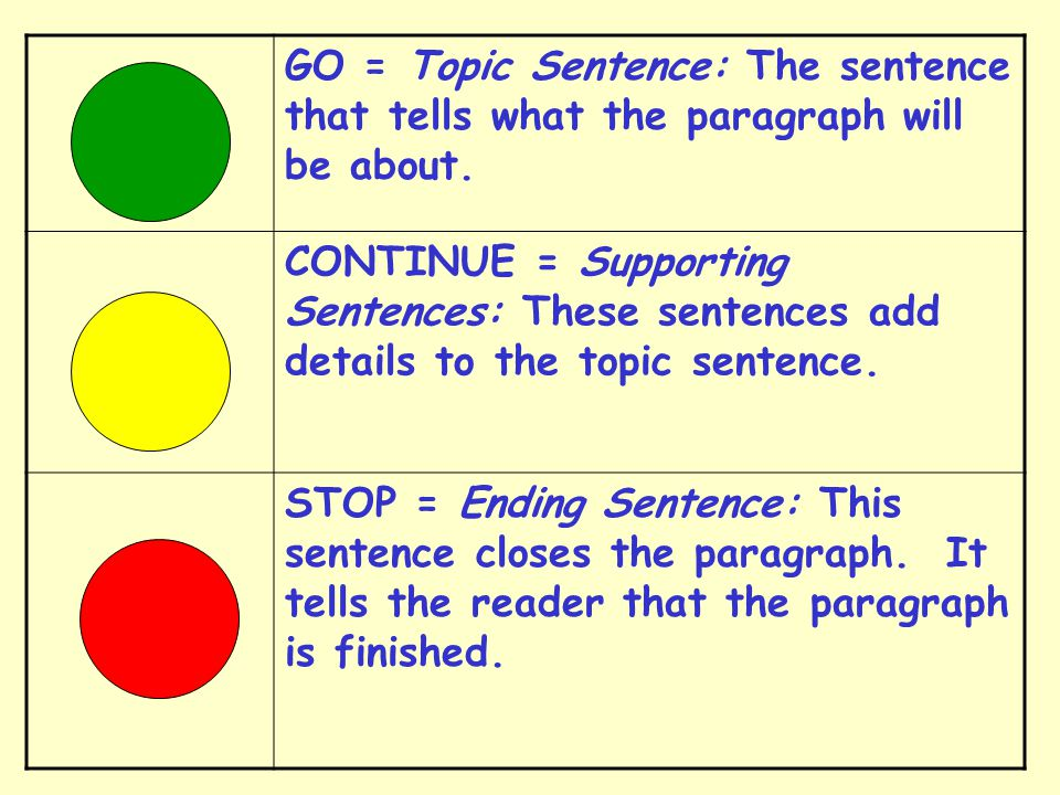 GO = Topic Sentence: The sentence that tells what the paragraph will be about.