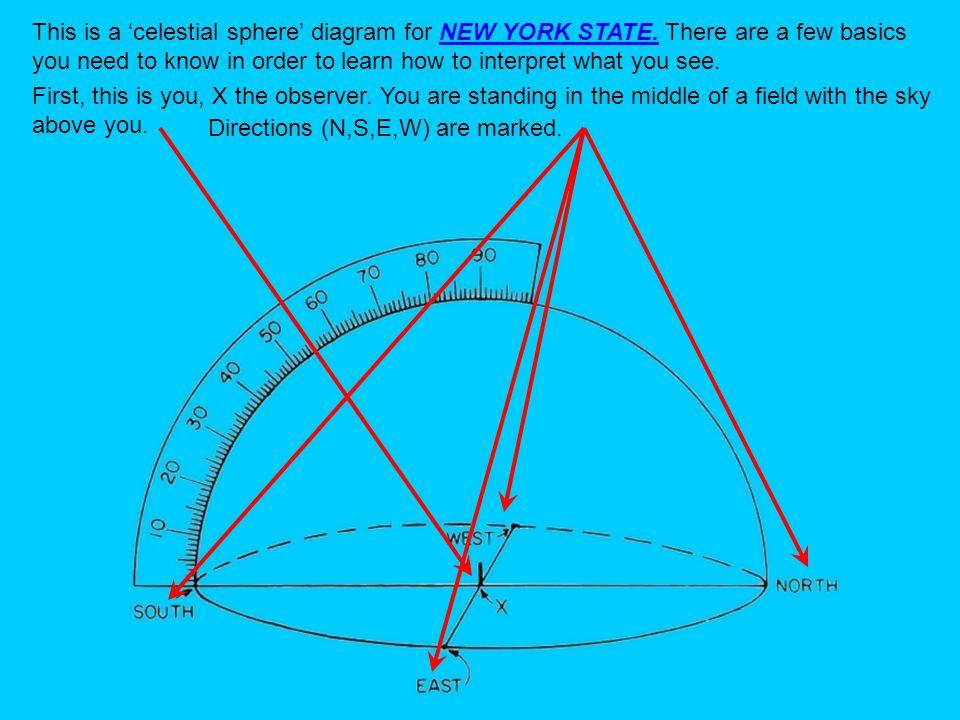 diagram of celestial sphere venn diagram of sphere