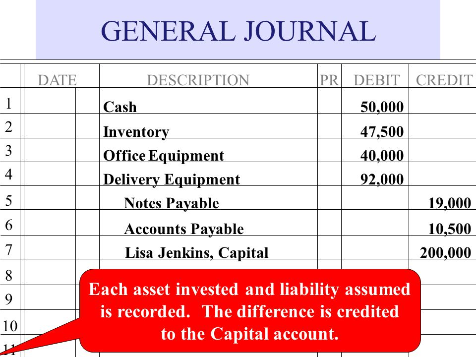 GENERAL JOURNAL Each asset invested and liability assumed