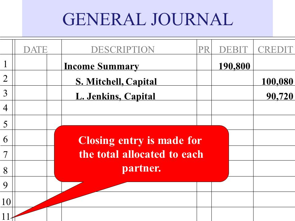 Closing entry is made for the total allocated to each