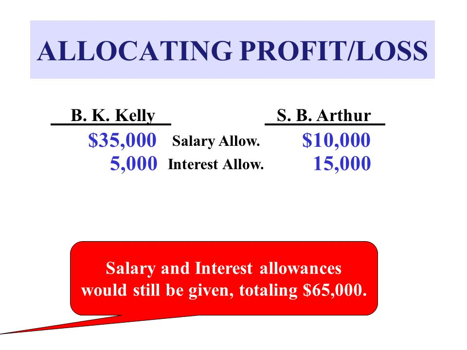 ALLOCATING PROFIT/LOSS