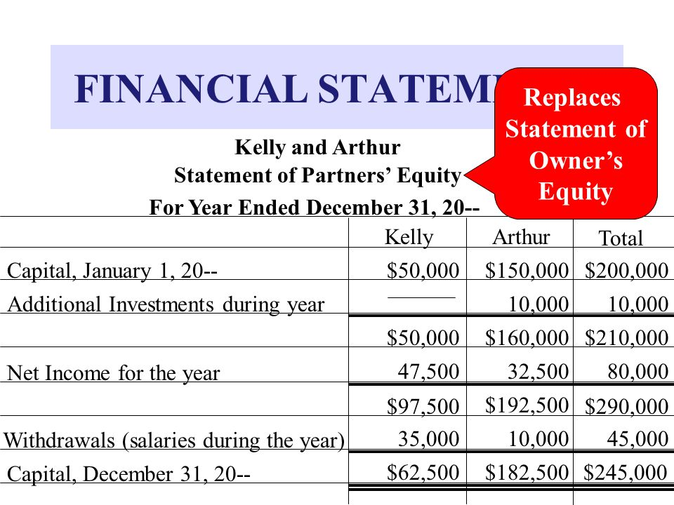 Statement of Partners' Equity For Year Ended December 31, 20--