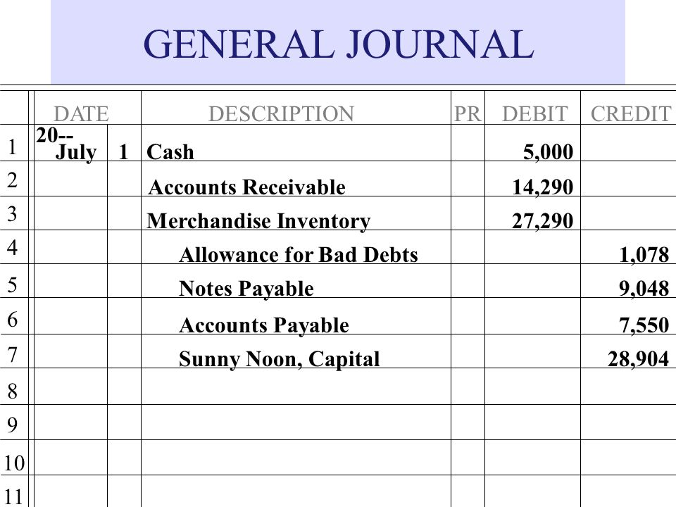 GENERAL JOURNAL DATE DESCRIPTION DEBIT PR CREDIT July 1 Cash
