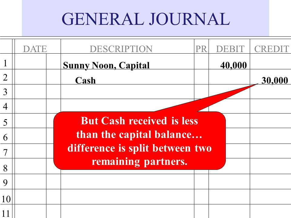 GENERAL JOURNAL But Cash received is less than the capital balance…