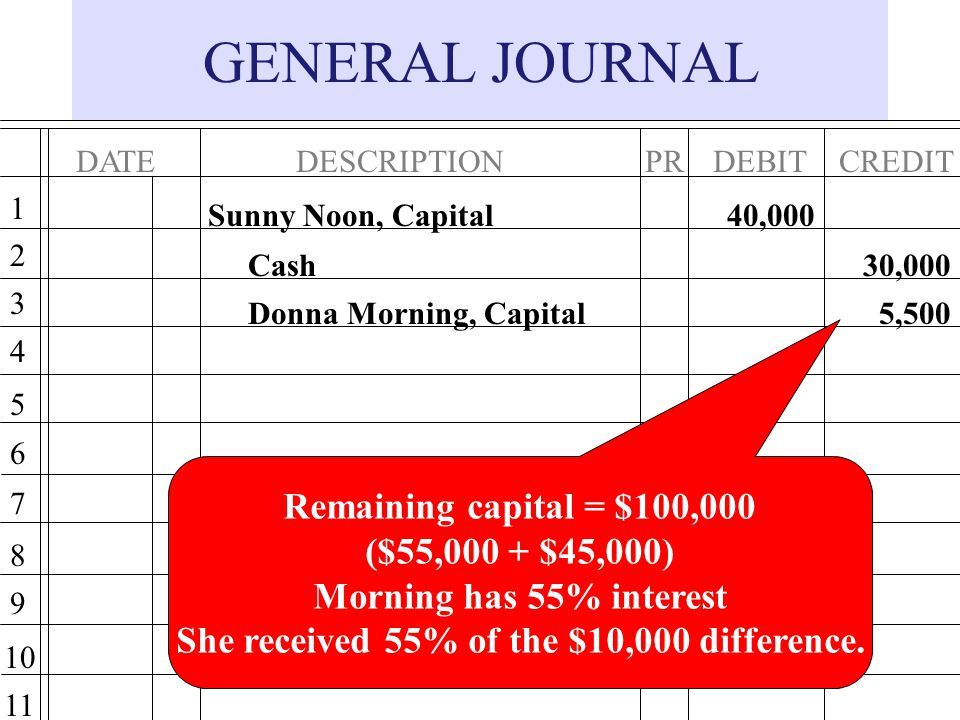She received 55% of the $10,000 difference.