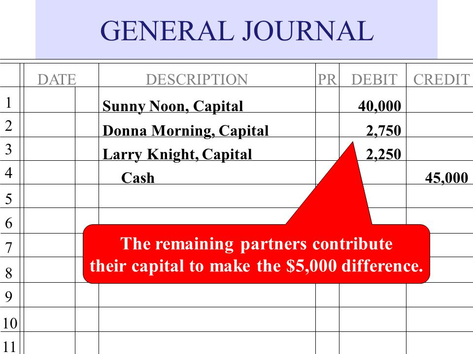 GENERAL JOURNAL The remaining partners contribute