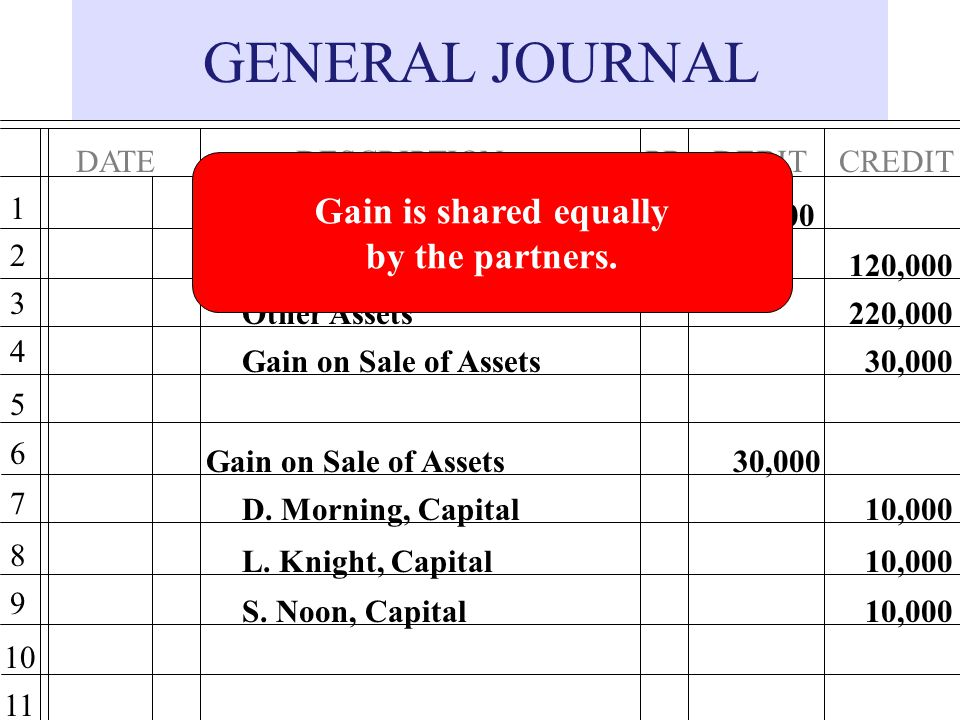 GENERAL JOURNAL Gain is shared equally by the partners. DATE