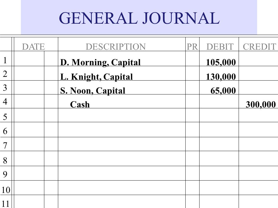 GENERAL JOURNAL DATE DESCRIPTION DEBIT PR CREDIT 1 D. Morning, Capital