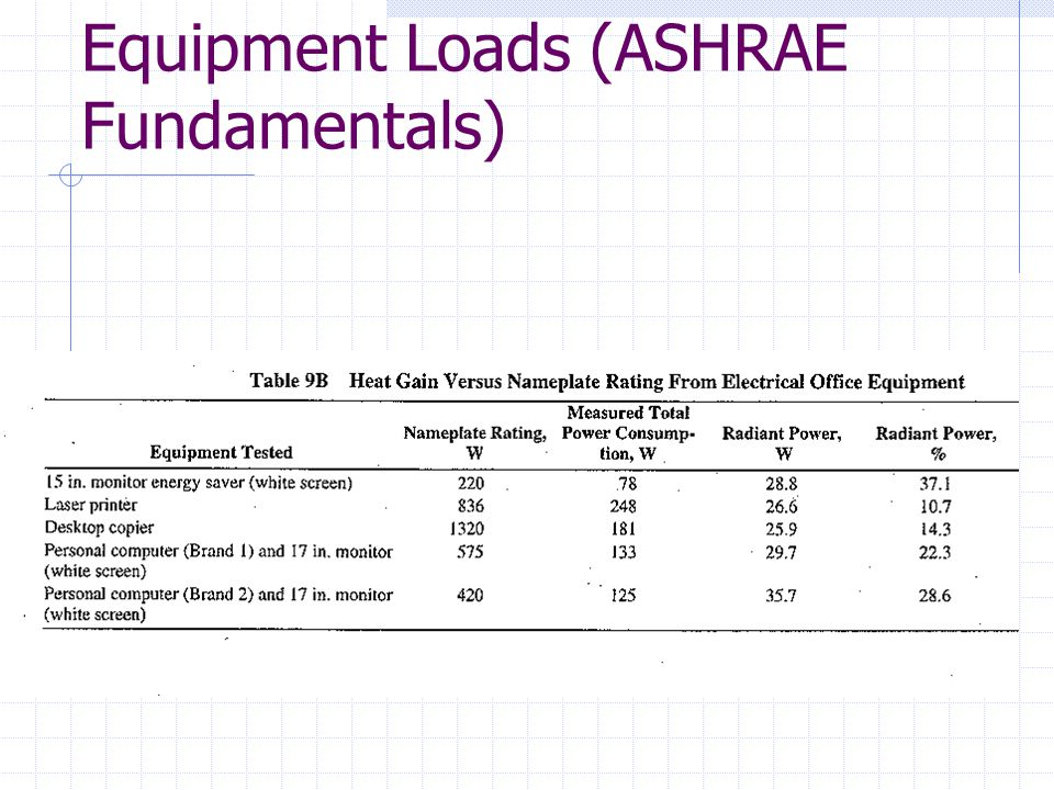 Conduction cooling loads ppt video online download for Indoor design temperature ashrae
