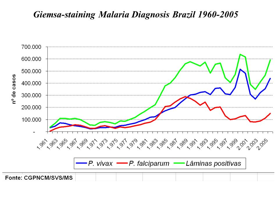 Giemsa-staining Malaria Diagnosis Brazil