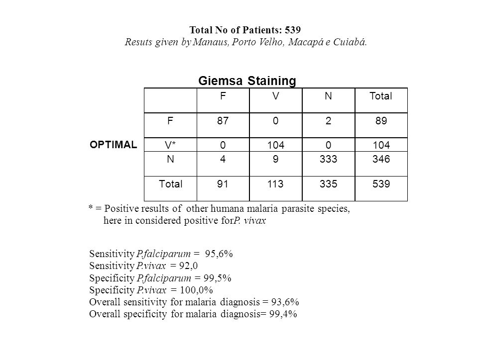 Giemsa Staining Total No of Patients : 539 Resuts given by