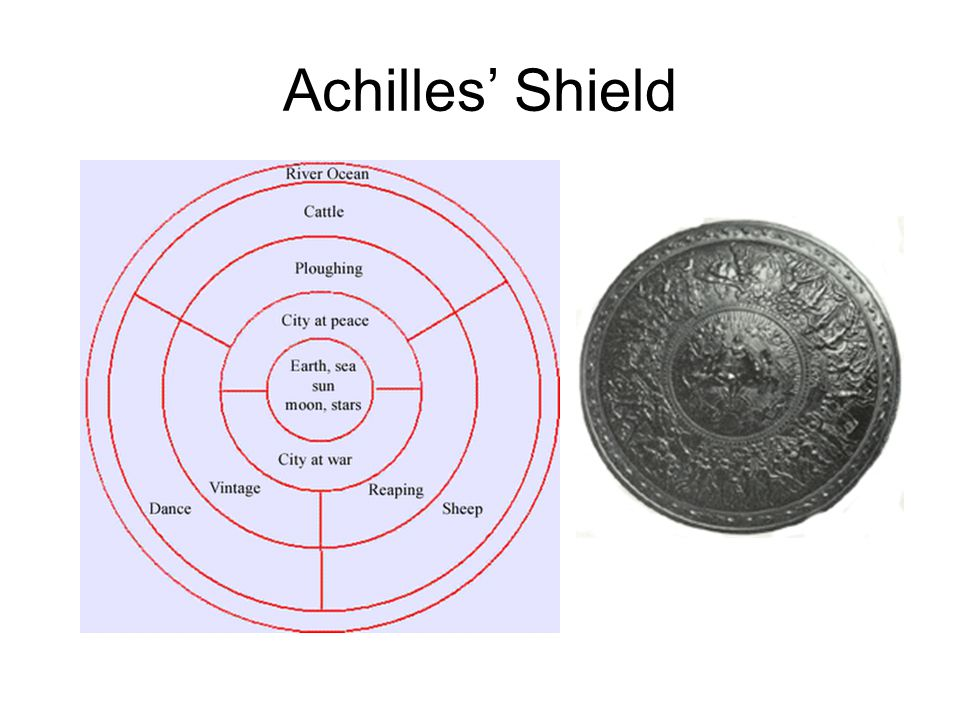 The Shield of Achilles: Symbol in Iliad