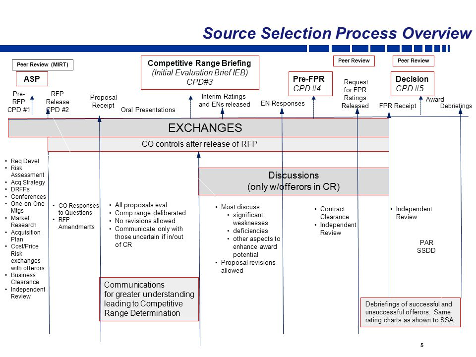 process selection essay Read process selection free essay and over 88,000 other research documents process selection process selection – process design / process analysis – process.