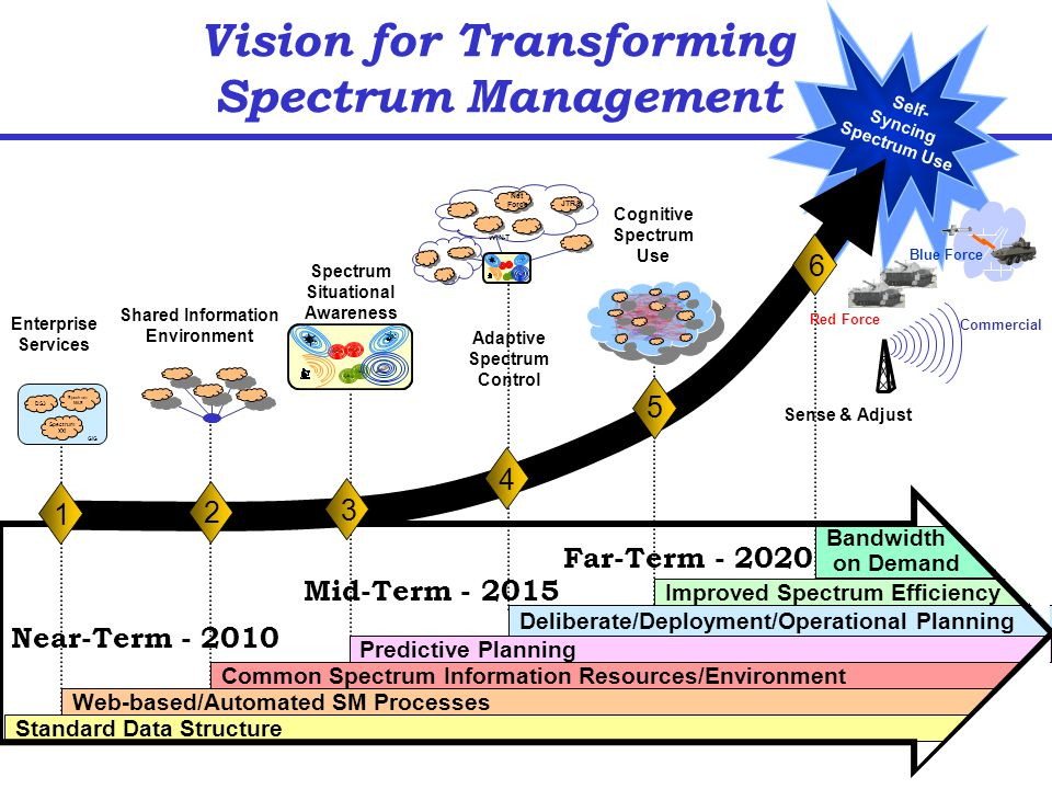 DoD Director, Spectrum Management - ppt video online download